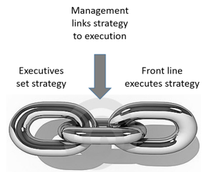 Management chain image
